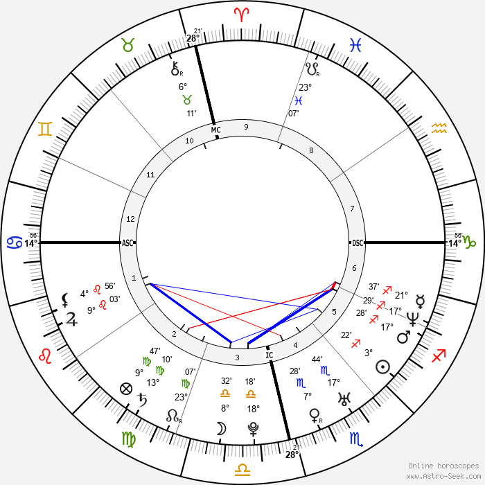 Taís Araújo - Birth horoscope chart