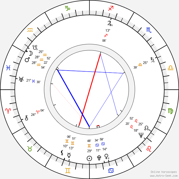 Taisto Lindegren - Birth horoscope chart