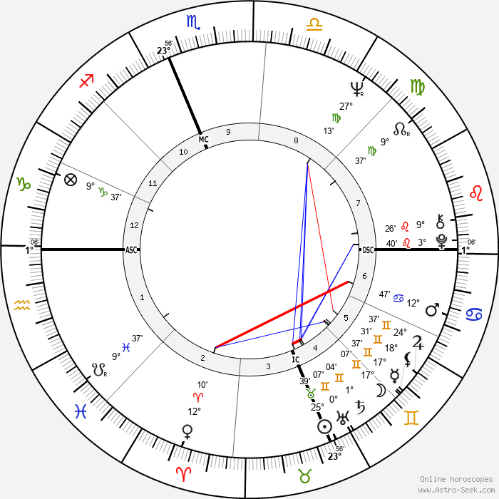 Taj Mahal - Birth horoscope chart