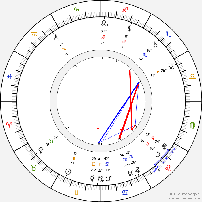 Takashi Naitô - Birth horoscope chart