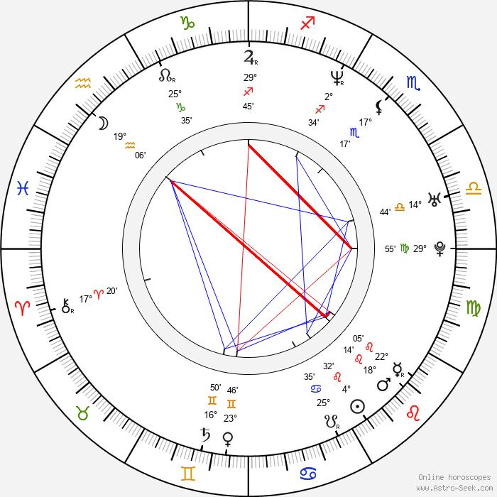 Takashi Shimizu - Birth horoscope chart