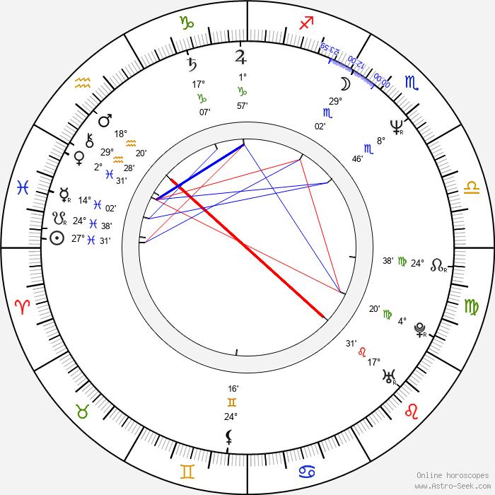 Takehiro Murata - Birth horoscope chart