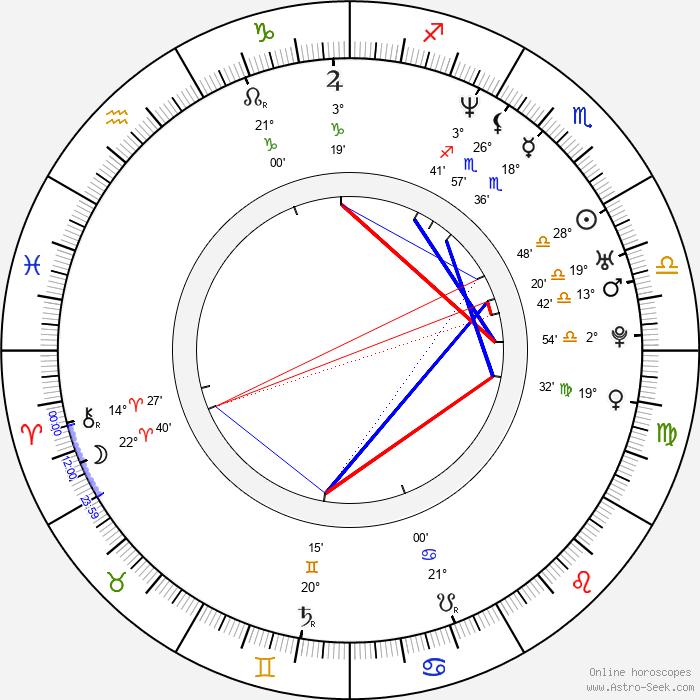 Takeshi Furusawa - Birth horoscope chart