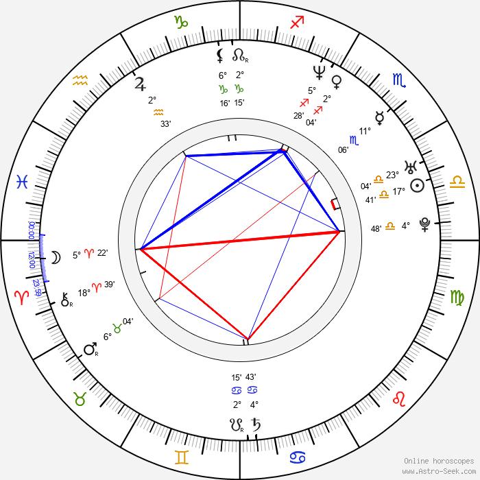 Takeshi Kaneshiro - Birth horoscope chart