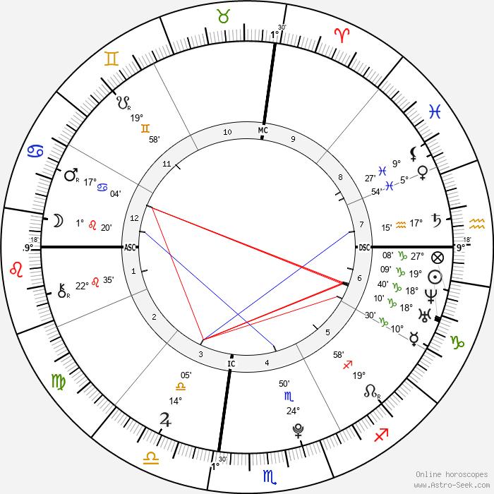 Takima Miyamoto - Birth horoscope chart