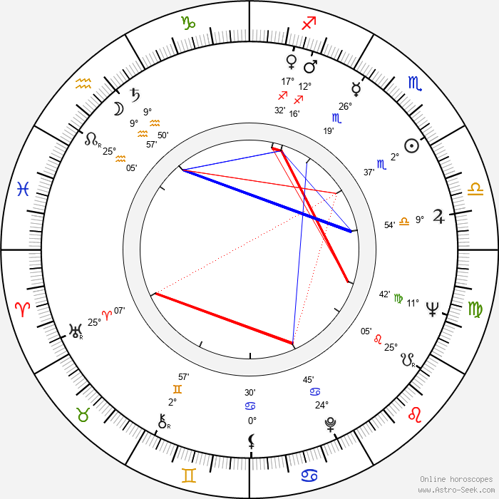 Takis Kanellopoulos - Birth horoscope chart