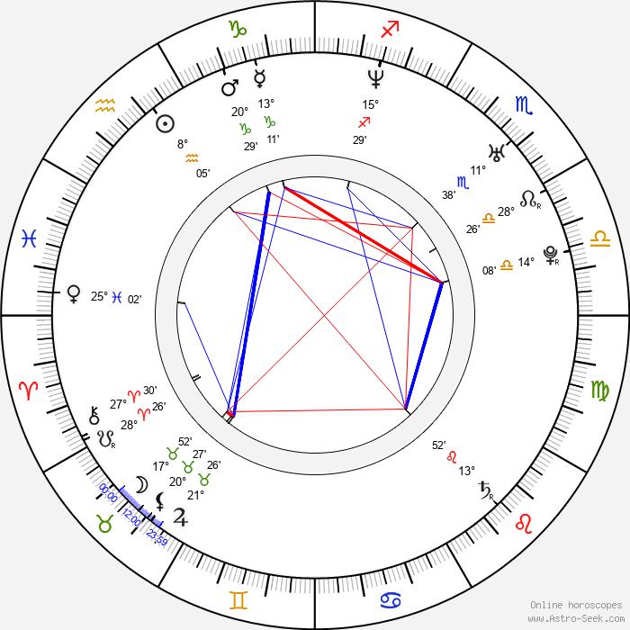 Takuma Sato - Birth horoscope chart
