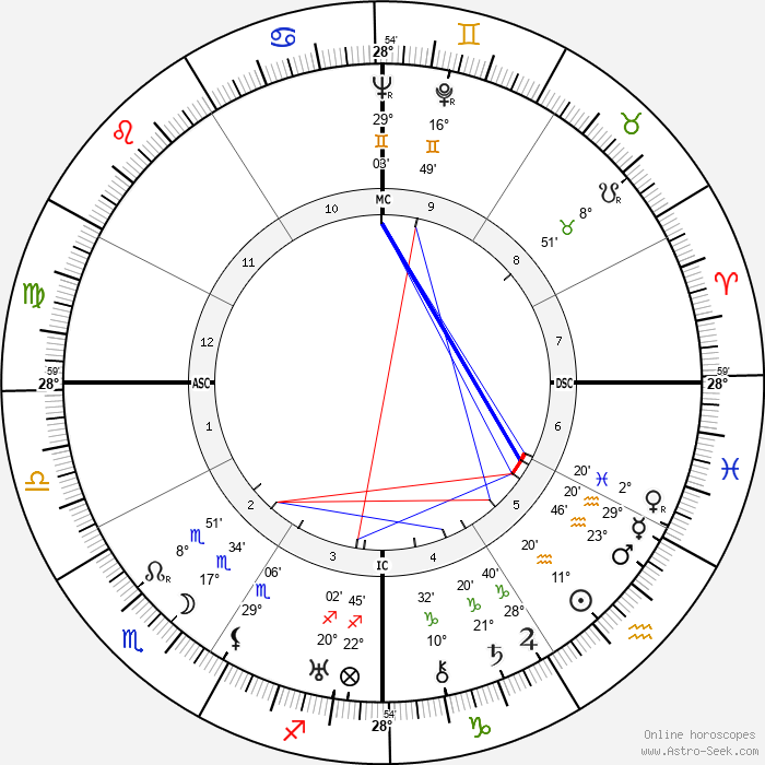 Tallulah Bankhead - Birth horoscope chart