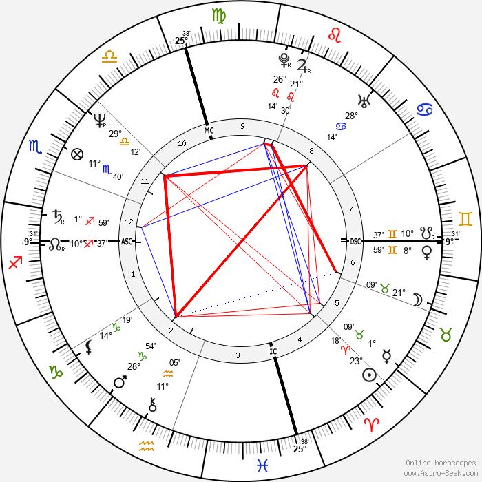 Tama Janowitz - Birth horoscope chart