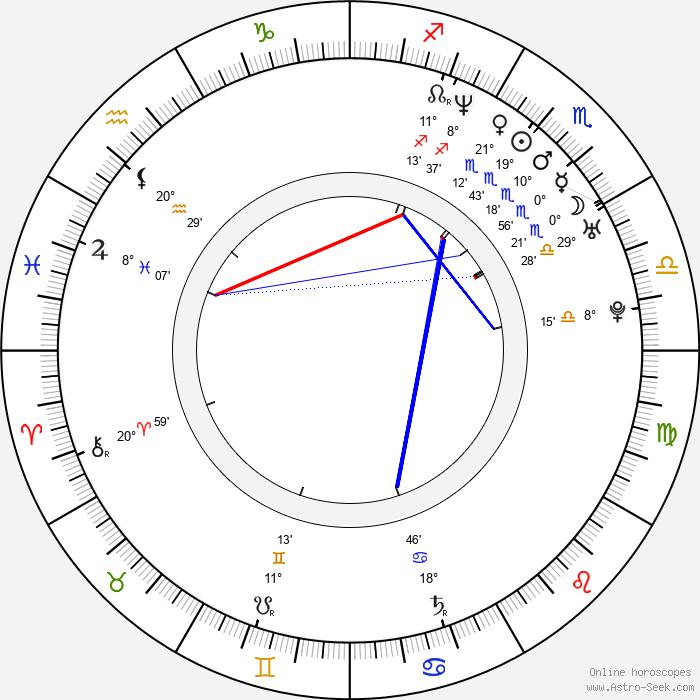 Tamala Jones - Birth horoscope chart