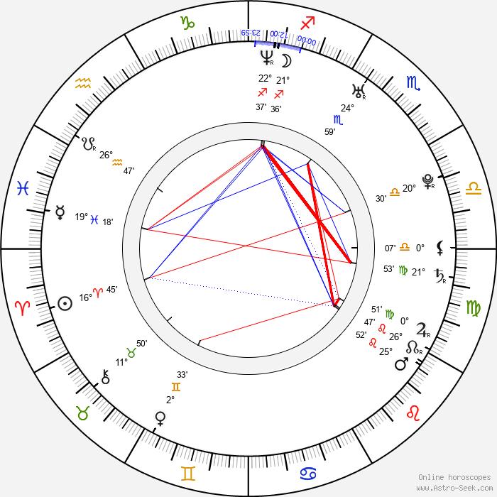 Tamara Arias - Birth horoscope chart
