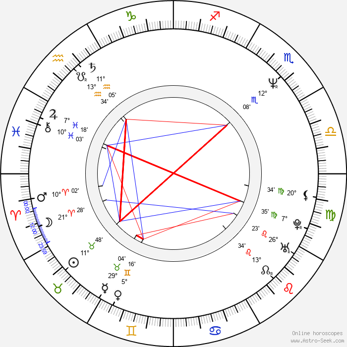Tamara Jenkins - Birth horoscope chart