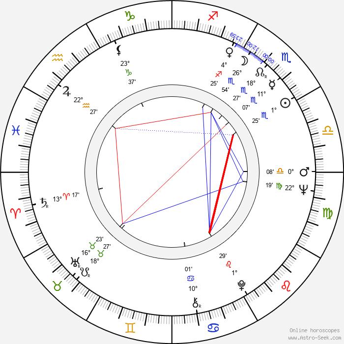 Tamara Syomina - Birth horoscope chart