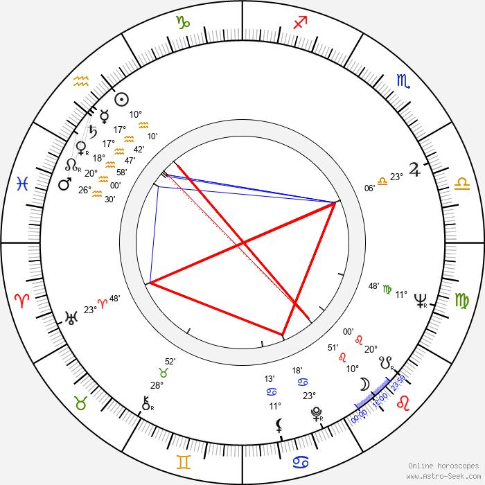 Tammy Grimes - Birth horoscope chart