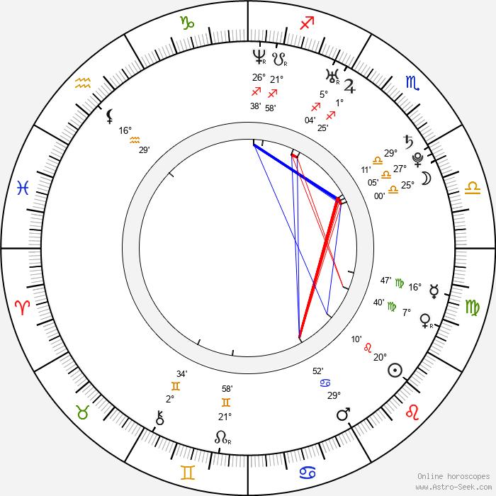 Táňa Pauhofová - Birth horoscope chart