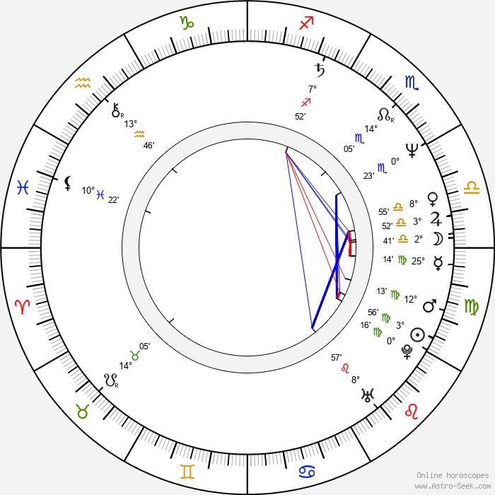 Táňa Radeva - Birth horoscope chart