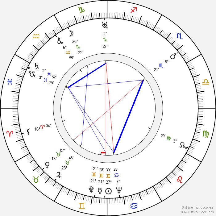 Taneli Kuusisto - Birth horoscope chart