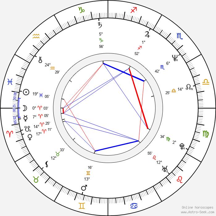 Taneli Mäkelä - Birth horoscope chart