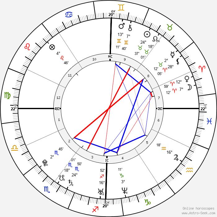 Tania Cagnotto - Birth horoscope chart