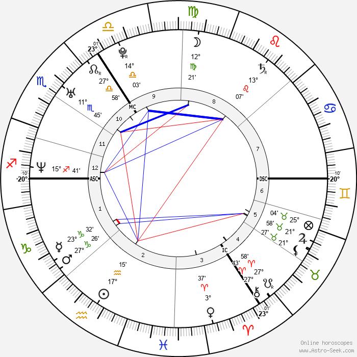 Tanja Dexters - Birth horoscope chart