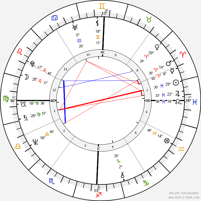 Tanya Boyd - Birth horoscope chart