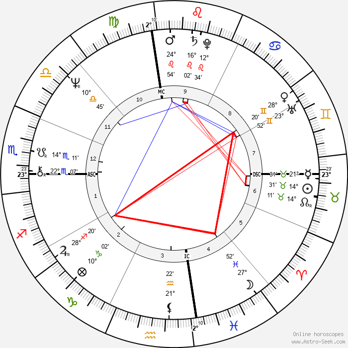 Tanya Falan Welk-Roberts - Birth horoscope chart