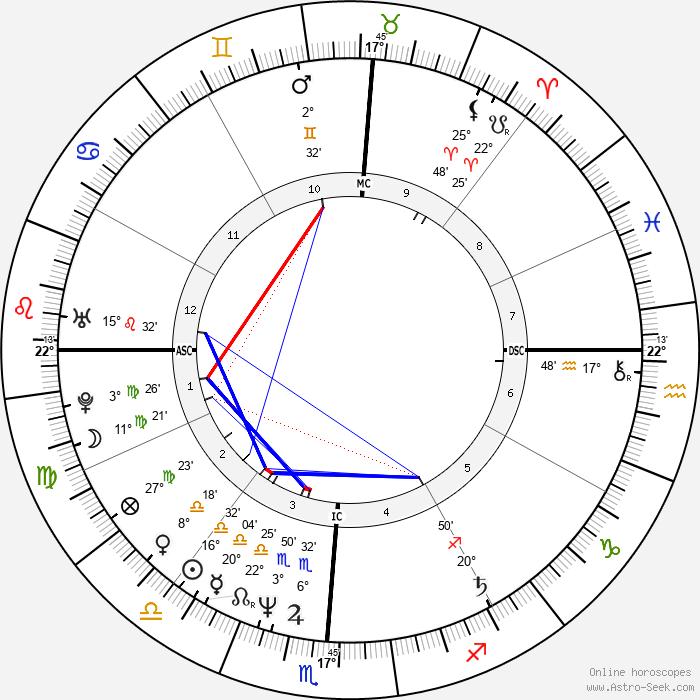 Tanya Tucker - Birth horoscope chart