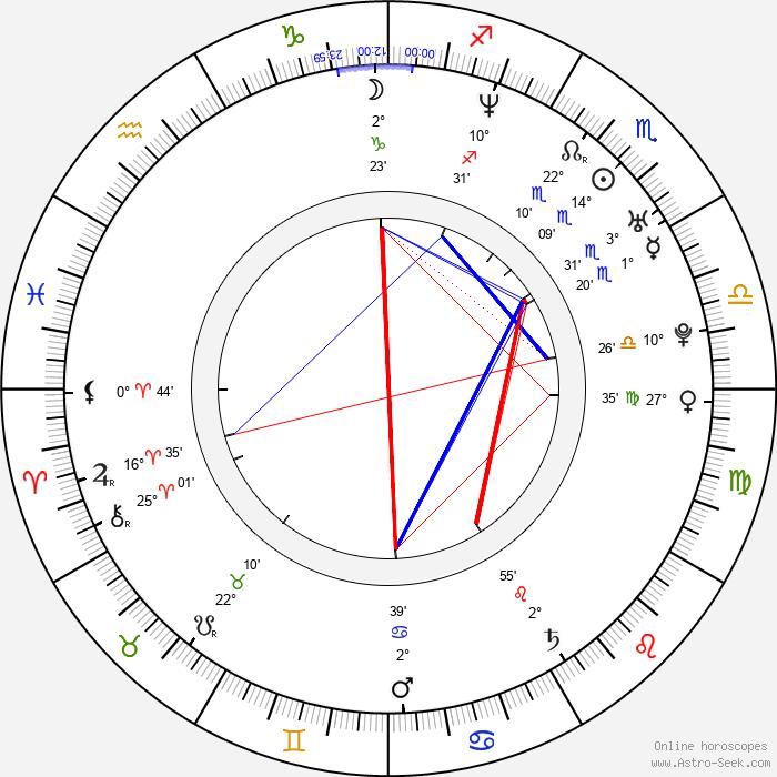 Tao Ruspoli - Birth horoscope chart
