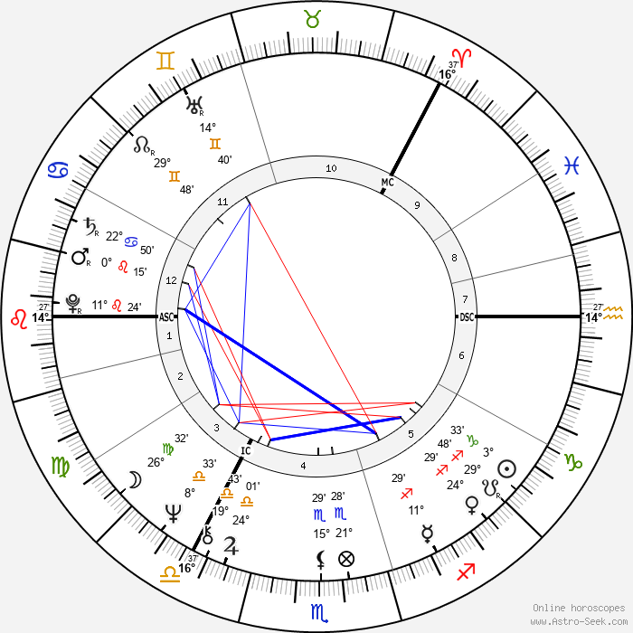 Tapani Kuningas - Birth horoscope chart