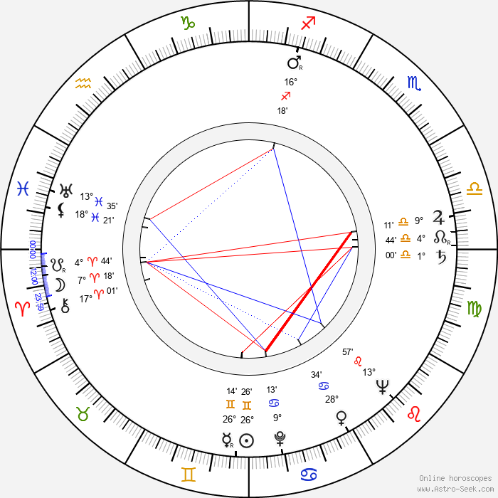 Tapio Hämäläinen - Birth horoscope chart