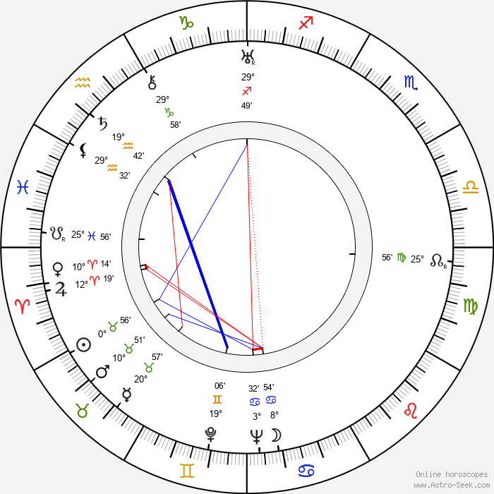 Tapio Ilomäki - Birth horoscope chart