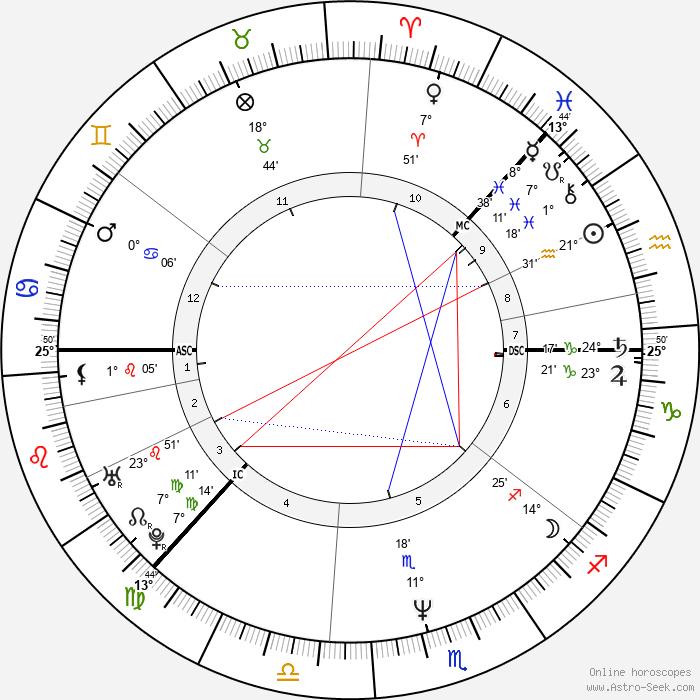 Tapio Korjus - Birth horoscope chart