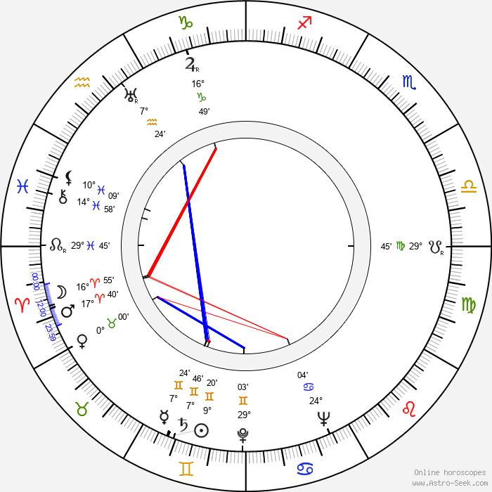 Tapio Vilpponen - Birth horoscope chart