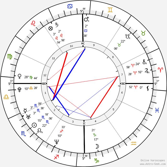 Tara Reid - Birth horoscope chart