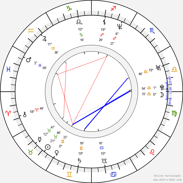 Taras Kostyuk - Birth horoscope chart