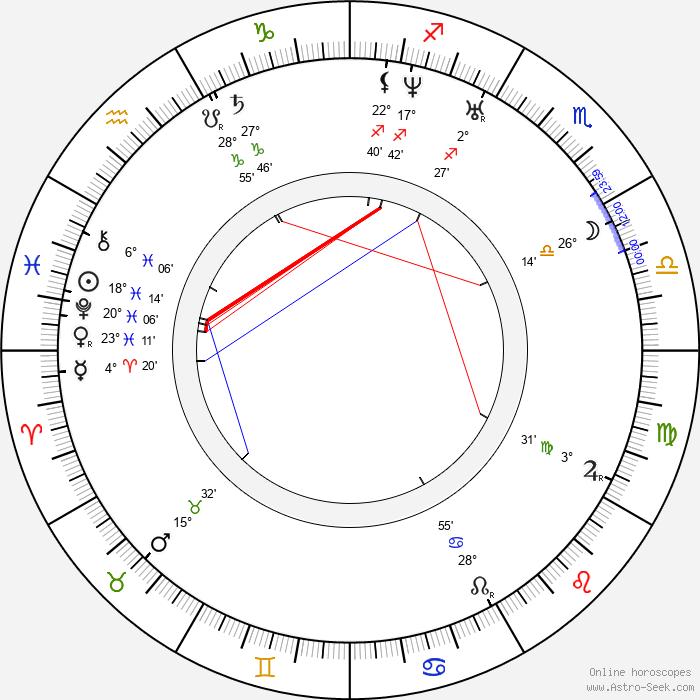 Taras Shevchenko - Birth horoscope chart