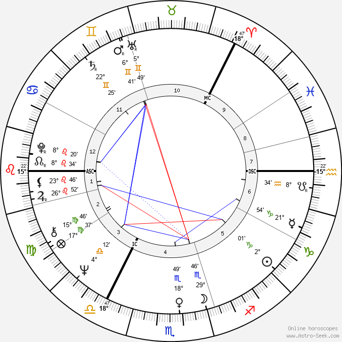 Tarja Halonen - Birth horoscope chart