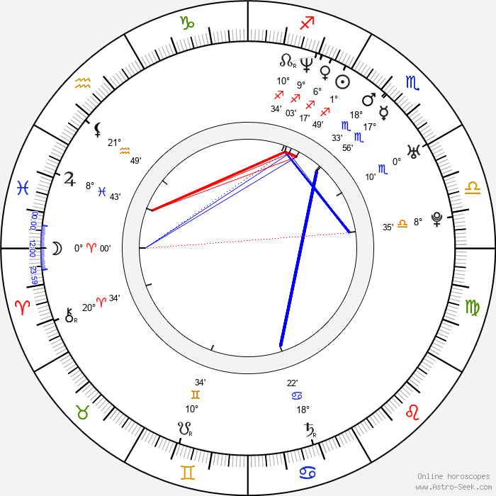 Tarô Yamamoto - Birth horoscope chart