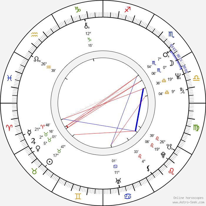 Taťána Schottnerová - Birth horoscope chart