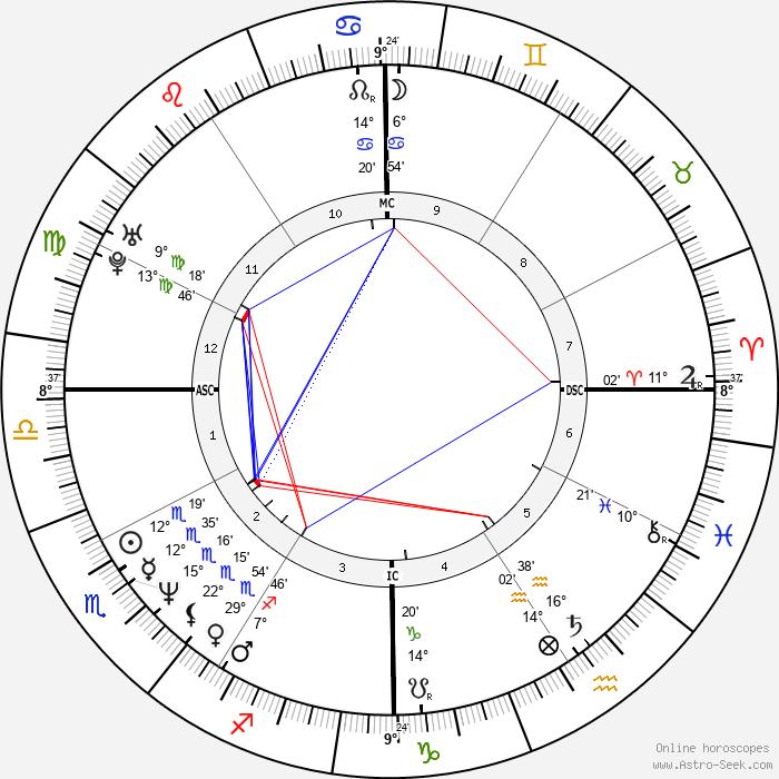 Tatum O'Neal - Birth horoscope chart