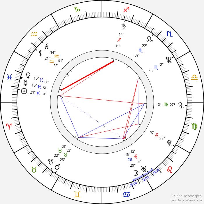 Tatyana Aksyuta - Birth horoscope chart