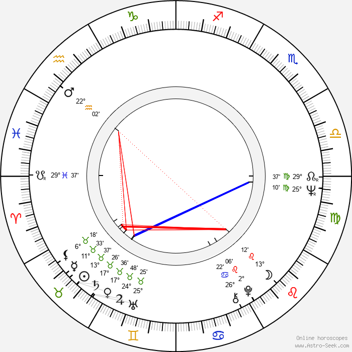 Tauno Äijälä - Birth horoscope chart