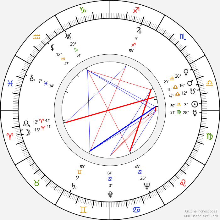 Tauno Marttinen - Birth horoscope chart