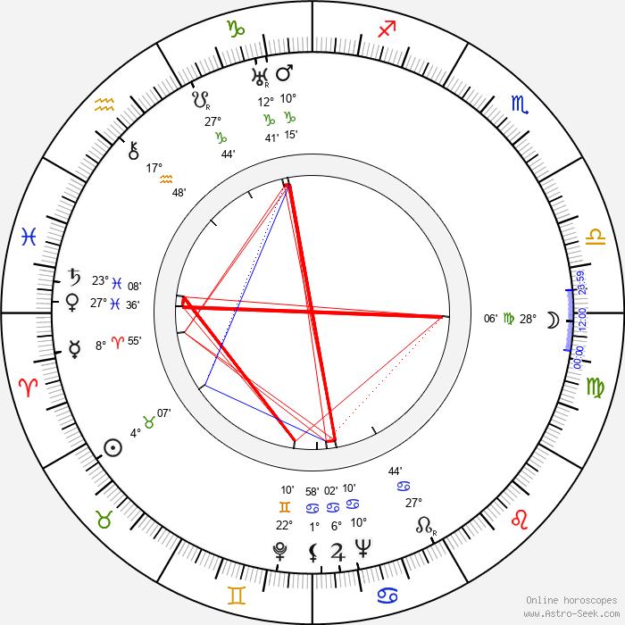 Tauno Tattari - Birth horoscope chart