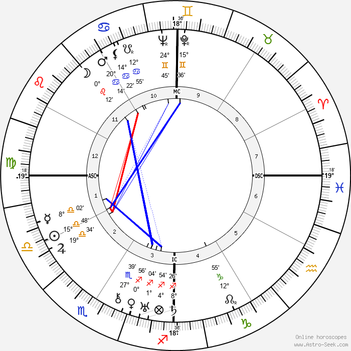 Tawfiq al-Hakim - Birth horoscope chart