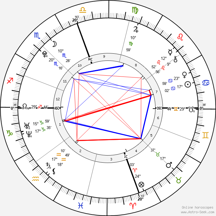 Taylor Brooks - Birth horoscope chart
