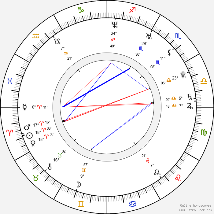 Taylor Kitsch - Birth horoscope chart