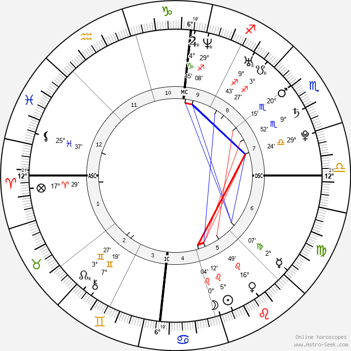 Taylor Schilling - Birth horoscope chart