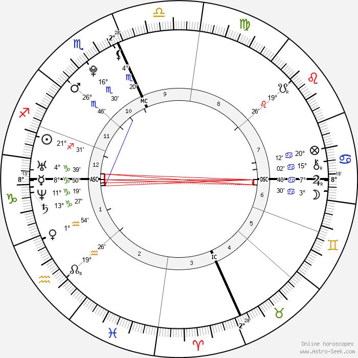 Taylor Swift - Birth horoscope chart