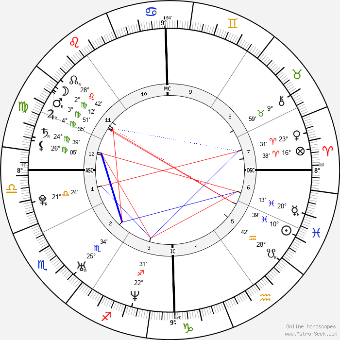 Taylor Twellman - Birth horoscope chart